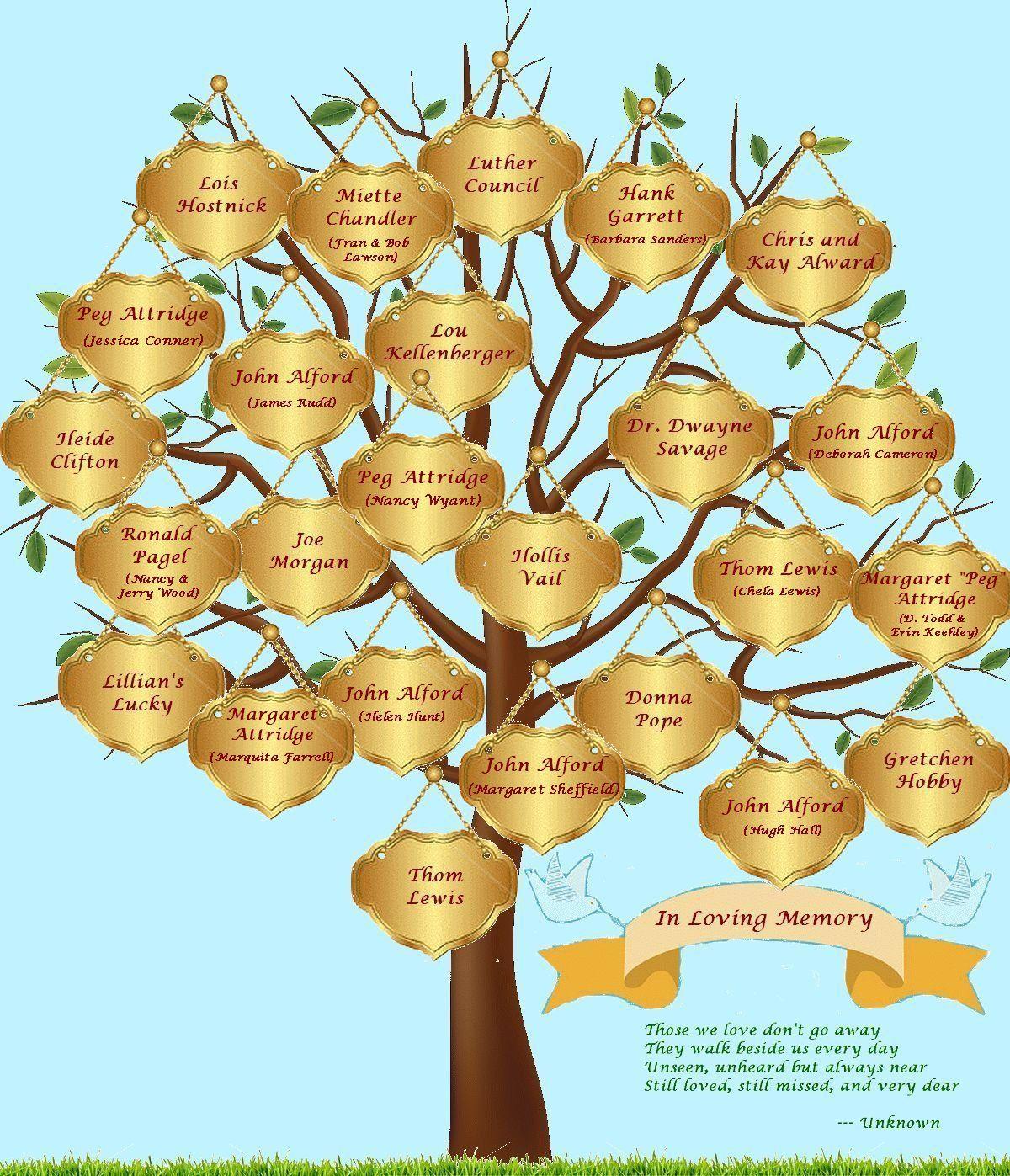 how to create memory trees